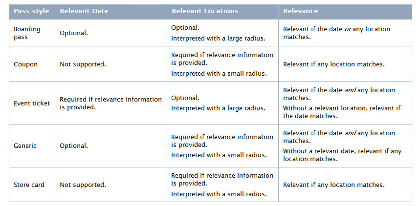 relevancy data and passbook pass location