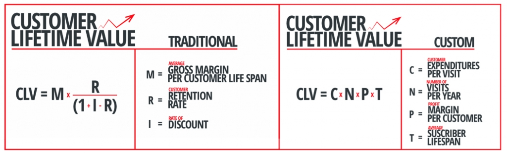 CLV or Customer Lifetime Value Formula