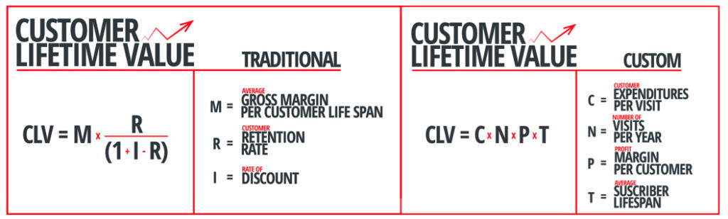 customer lifetime value as a function of gross margin per customer and retention rate