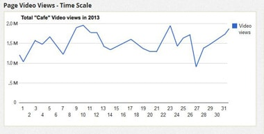 mobile video hosting statistics page