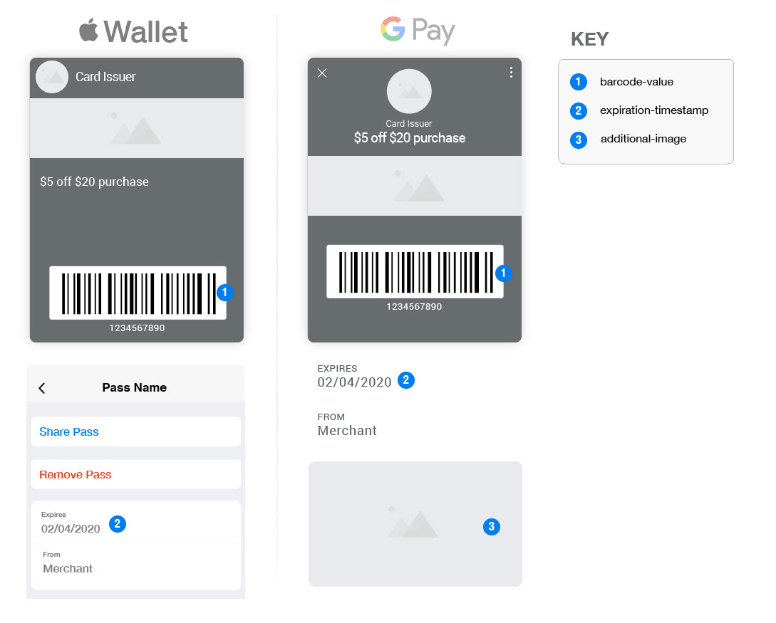 Mobile Wallet Coupon