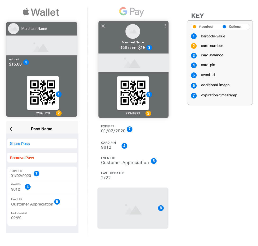 Mobile Wallet Gift card