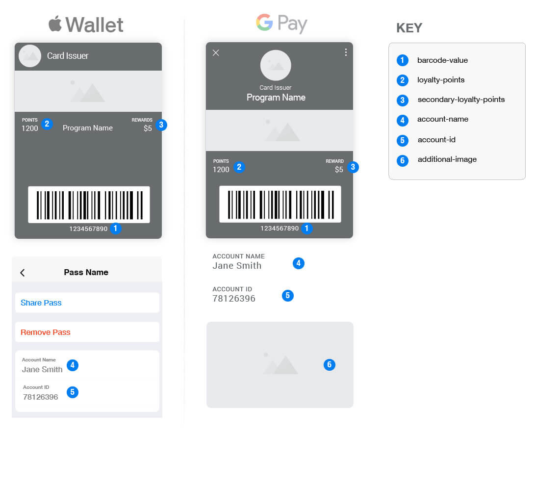Mobile Wallet Loyalty Card